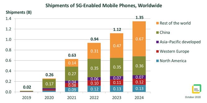 Kết nối 5G toàn cầu sẽ đạt 3,6 tỷ vào năm 2025 ảnh 3