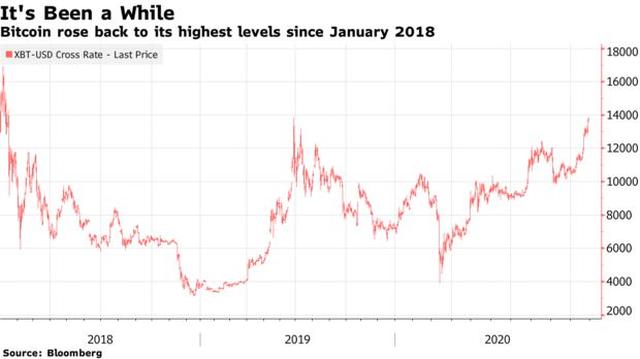 """Bitcoin tăng sốc trước thềm bầu cử Mỹ, gần chạm mức """"đỉnh"""" năm 2017 ảnh 2"""