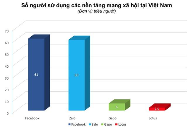 Mạng xã hội Việt Nam đang ở đâu so với Facebook, Google? ảnh 1