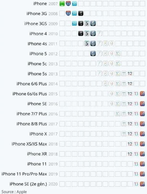 Tuổi thọ của iPhone là bao lâu? ảnh 1