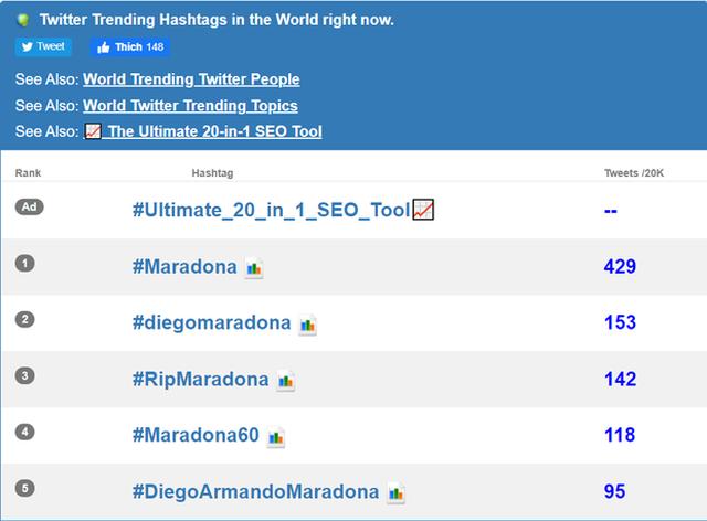 Dân mạng treo hashtag Maradona tưởng nhớ huyền thoại bóng đá Argentina ảnh 2