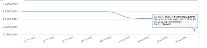 iPhone 12/12 mini vừa bán đã giảm giá ảnh 2