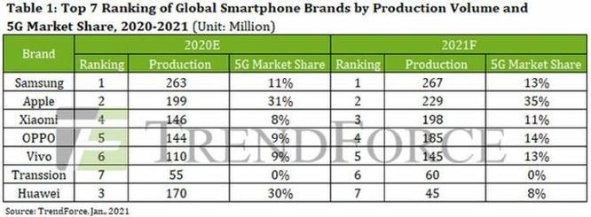 Huawei sẽ 'rơi tự do' trên thị trường smartphone ảnh 1