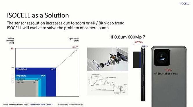 Samsung sắp ra smartphone có camera 200 megapixel ảnh 2