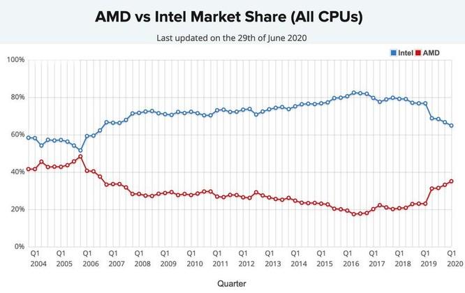 Tại sao CEO Intel phải xin từ chức? ảnh 2
