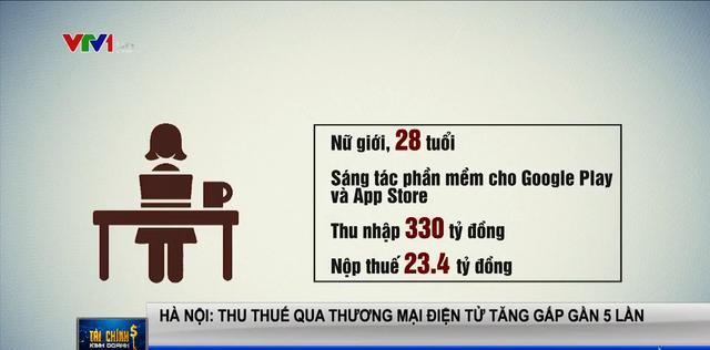 Cô gái Hà Nội sinh năm 1992 thu nhập 330 tỷ đồng/năm nhờ viết phần mềm cho Google Play và App Store, nộp thuế hơn 23 tỷ đồng - Ảnh 1.