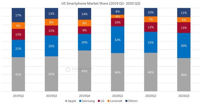 Vì sao LG 'tụt dốc không phanh' ở mảng smartphone? ảnh 1
