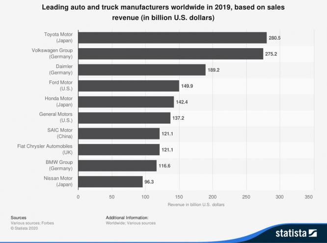 Các hãng ô tô toàn cầu có thể mất 61 tỷ USD do thiếu hụt chất bán dẫn ảnh 2