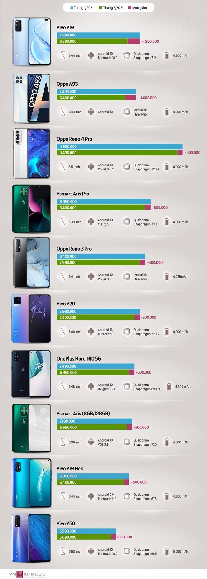 10 smartphone tầm trung giảm giá tháng 3 ảnh 1