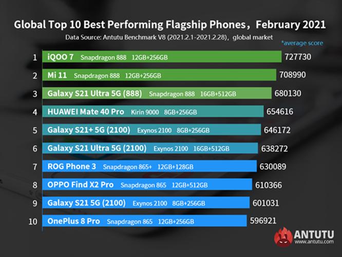 Loạt smartphone Android mạnh nhất đầu 2021 ảnh 6