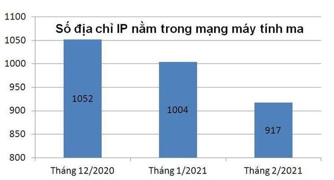 Điều gì giúp giảm liên tục tỷ lệ địa chỉ IP Việt Nam nằm trong mạng botnet? ảnh 1