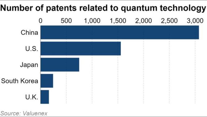 Mỹ và Trung Quốc chạy đua công nghệ lượng tử ảnh 1