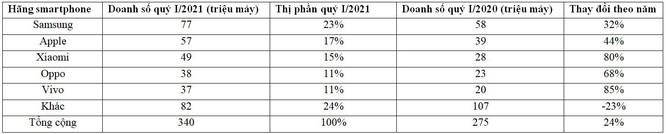 Huawei bị 'đá văng' khỏi top 5 hãng smartphone lớn nhất thế giới ảnh 2