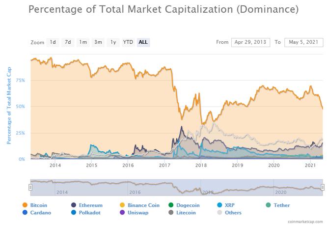 Chuyện gì đang xảy ra với Bitcoin? ảnh 1