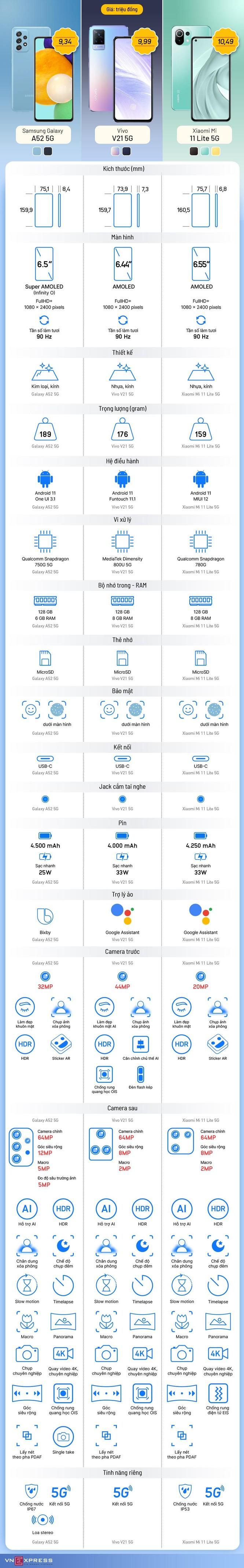 So sánh ba smartphone 5G giá 10 triệu đồng ảnh 1