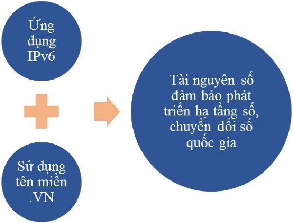 Chuyển đổi IPv6 - tài nguyên phát triển hạ tầng số ở Việt Nam ảnh 1