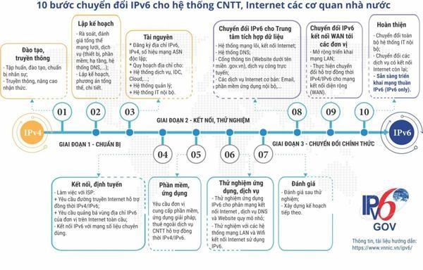 Chuyển đổi IPv6 - tài nguyên phát triển hạ tầng số ở Việt Nam ảnh 4
