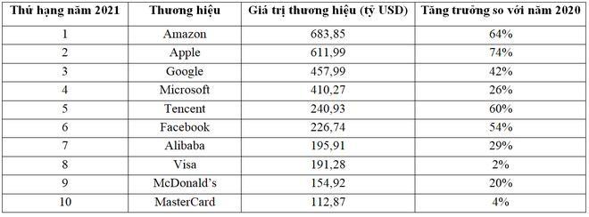 Các hãng công nghệ chiếm đa số trong 10 thương hiệu giá trị nhất thế giới ảnh 2