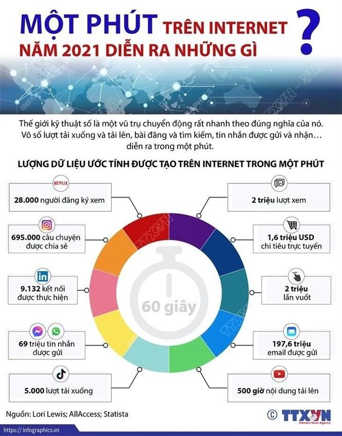Một phút trên Internet năm 2021 diễn ra những gì? ảnh 1