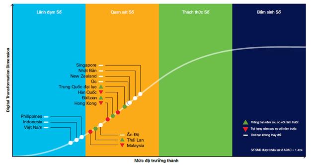 Sự sẵn sàng chuyển đổi số của doanh nghiệp Việt Nam vẫn ở mức thấp ảnh 1