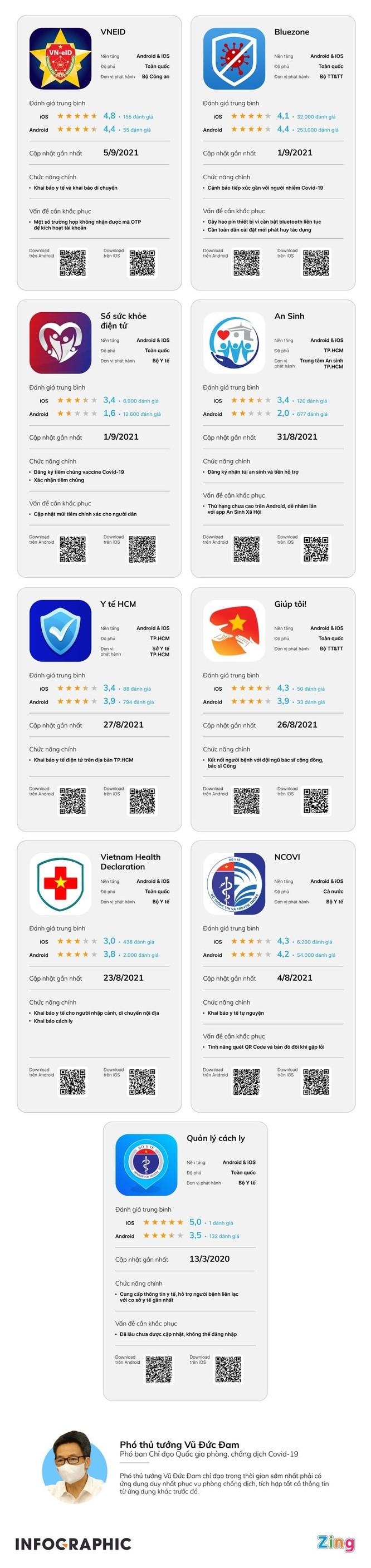 Quá nhiều app chống dịch ở Việt Nam ảnh 1