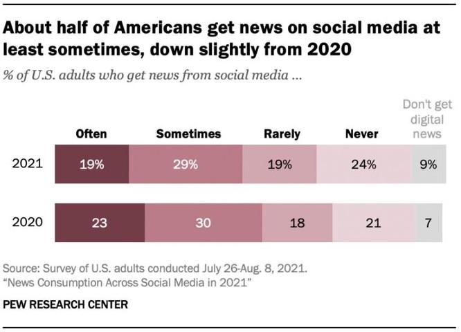 Gần nửa dân số Mỹ nhận tin tức từ mạng xã hội ảnh 2