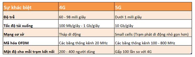 Điều gì làm nên sự khác biệt giữa 4G và 5G? ảnh 2