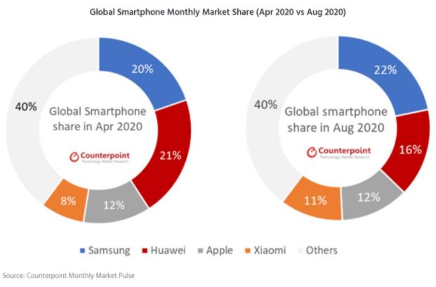 Huawei đang mất dần thị phần smartphone ảnh 2