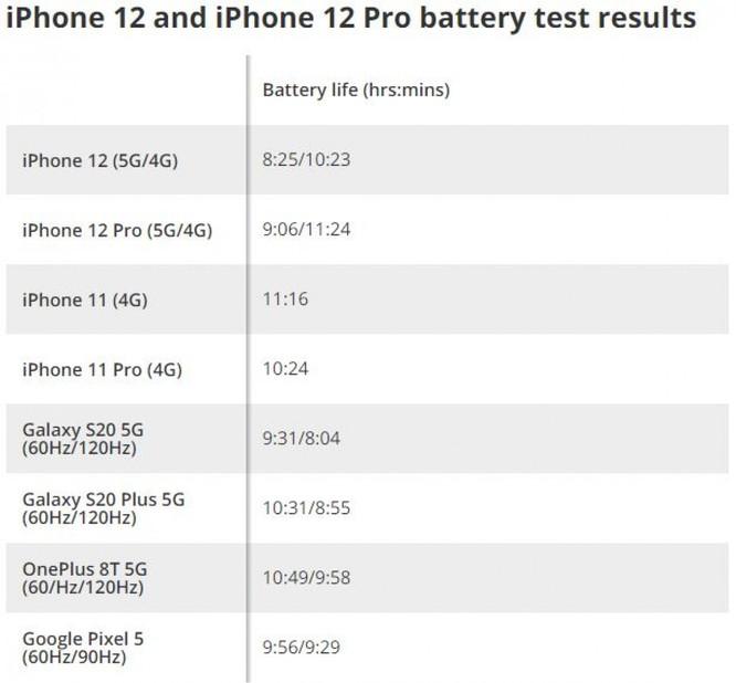 Bật 5G khiến iPhone 12 và 12 Pro giảm thời lượng pin tới 20% ảnh 1