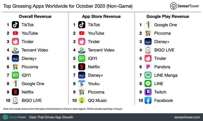 TikTok tiếp tục là ứng dụng được tải xuống nhiều nhất toàn cầu ảnh 1
