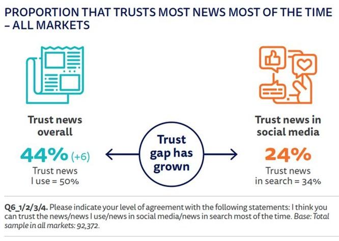 Viện nghiên cứu Reuters: Niềm tin vào báo chí tăng mạnh trong bối cảnh đại dịch Covid-19 ảnh 3