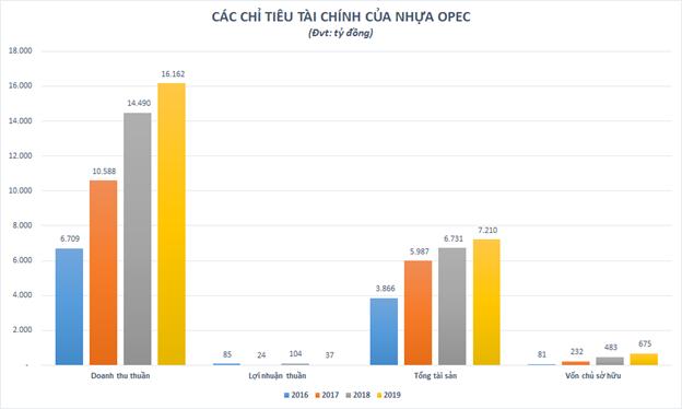 Có doanh thu cao gấp đôi NTP và BMP cộng lại, Nhựa Opec của ai, lớn cỡ nào? ảnh 2