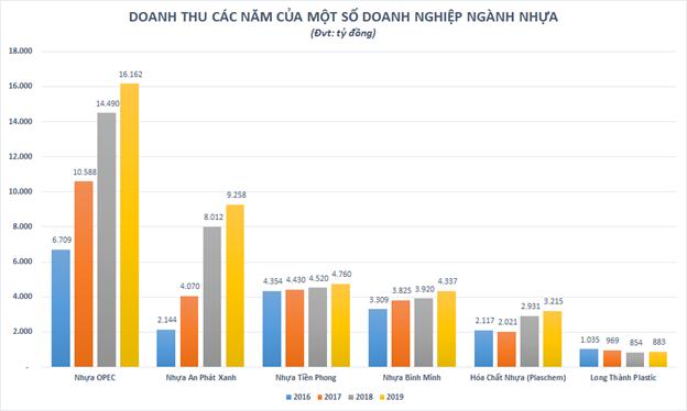Có doanh thu cao gấp đôi NTP và BMP cộng lại, Nhựa Opec của ai, lớn cỡ nào? ảnh 3