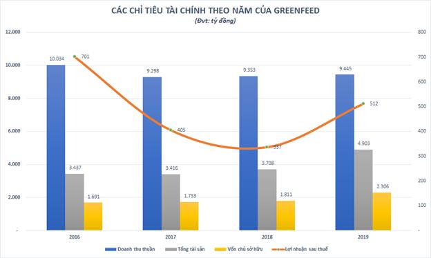 Greenfeed Việt Nam: DN thức ăn chăn nuôi mà IFC muốn rót 180 triệu USD có gì hấp dẫn? ảnh 1