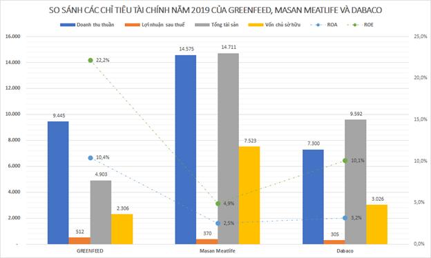 Greenfeed Việt Nam: DN thức ăn chăn nuôi mà IFC muốn rót 180 triệu USD có gì hấp dẫn? ảnh 2