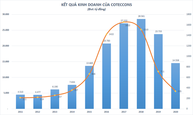 """Vì đâu lợi nhuận của Coteccons """"bốc hơi"""" 128 tỉ đồng sau kiểm toán? ảnh 1"""