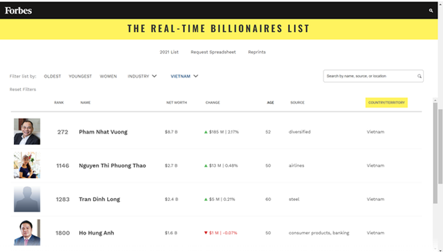 2 người Việt tái xuất trong danh sách tỉ phú của Forbes, họ là ai? ảnh 1