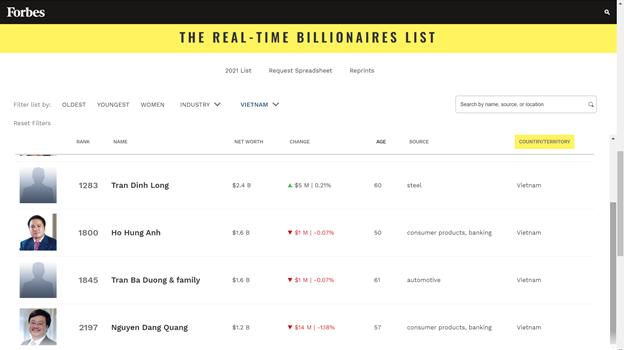 2 người Việt tái xuất trong danh sách tỉ phú của Forbes, họ là ai? ảnh 2
