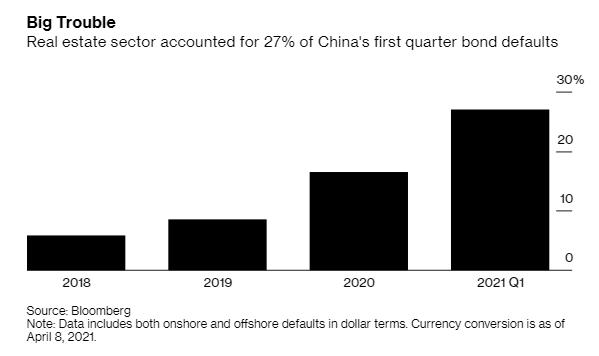 Thảm cảnh ngành BĐS Trung Quốc: Số công ty vỡ nợ trái phiếu cao kỷ lục ảnh 1