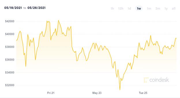 Không phải Elon Musk, tỷ lệ 'margin' 100:1 mới khiến giá Bitcoin biến động dữ dội? ảnh 1