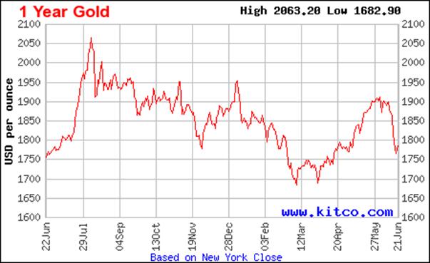Giá vàng còn tăng nữa không? ảnh 1