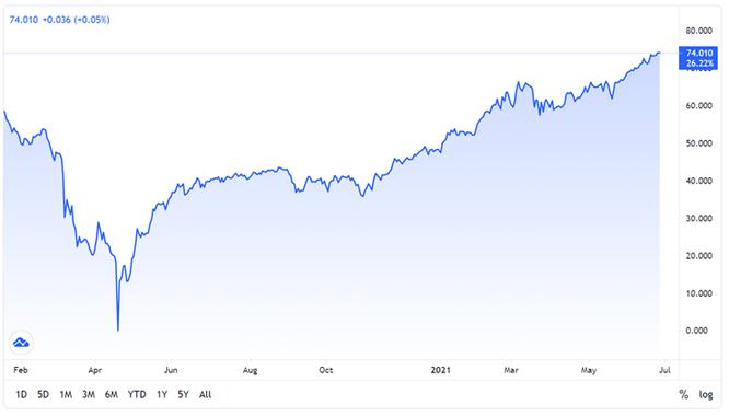 Hồi phục mạnh, liệu giá dầu có thể tăng đến 100 USD/thùng? ảnh 1