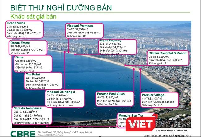 Đà Nẵng, căn hộ, nghỉ dưỡng, Condotel, bất động sản, cơn sốt, cạnh tranh, VietTimes