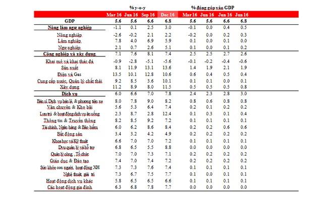 VietTimes, HSBC, giải ngân, vốn FDI, Việt Nam, đạt kỷ lục, GDP, tăng trưởng