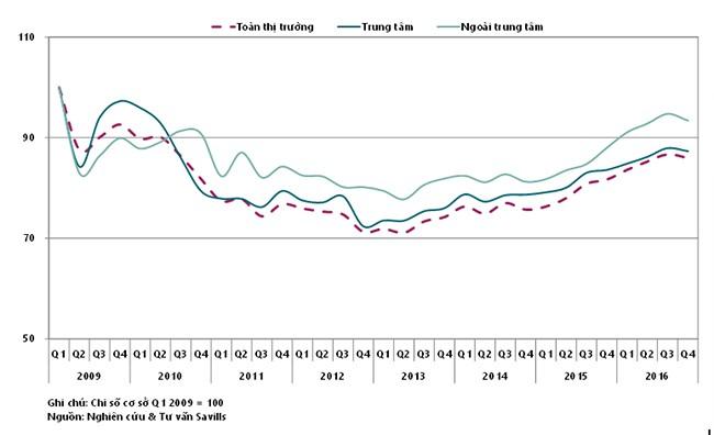 VietTimes, Bất động sản, TP. Hồ Chí Minh, Tỷ lệ giao dịch, nhà ở, cao nhất từ năm 2010 đến nay, văn phòng