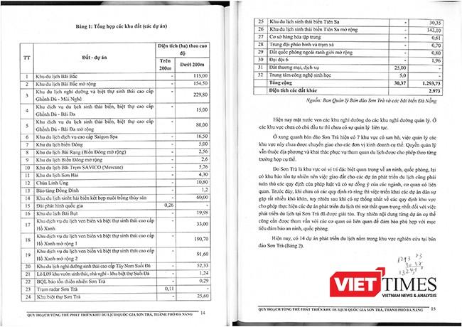 hiện trạng trên bán đảo Sơn Trà có 32 dự án đã được xây dựng với diện tích 1.293,73ha. Trong đó có 20 dự án khu du lịch, 1 bảo tảng, 1 đài phát hình, 1 công trình tôn giáo, 1 trạm radar, 1 khu biệt thự, 1 cở sở hàng hóa, 3 khu đất quốc phòng,... Không những vậy, với thẩm quyền của mình, Đà Năng đã cấp phép cho 14 dự án phát triển du lịch trên bán Sơn Trà với diện tích 1.247,45ha.
