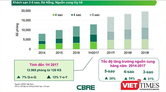 Thị trường BĐS du lịch Đà Nẵng đang có sự chuyển hướng mạnh mẽ sang phân khúc hạng trung