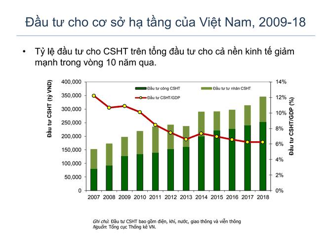 Kinh tế Việt Nam 2019 - Những mảng màu sáng tối ảnh 2