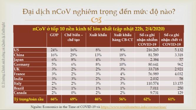 Hy sinh kinh tế để chống Covid-19: Chúng ta có thể chống chịu đến mức nào? ảnh 1
