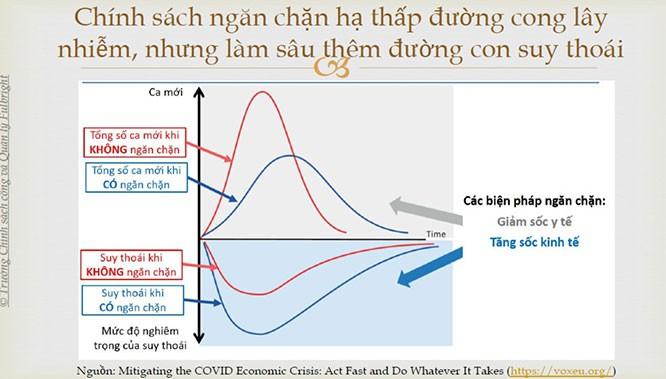 """Giải pháp nào để Việt Nam """"sống chung"""" với COVID-19? ảnh 3"""
